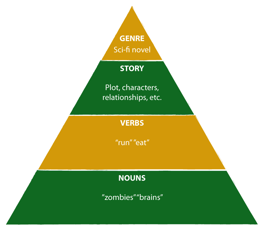Game-Changer-Story-Pyramid-Gamification2